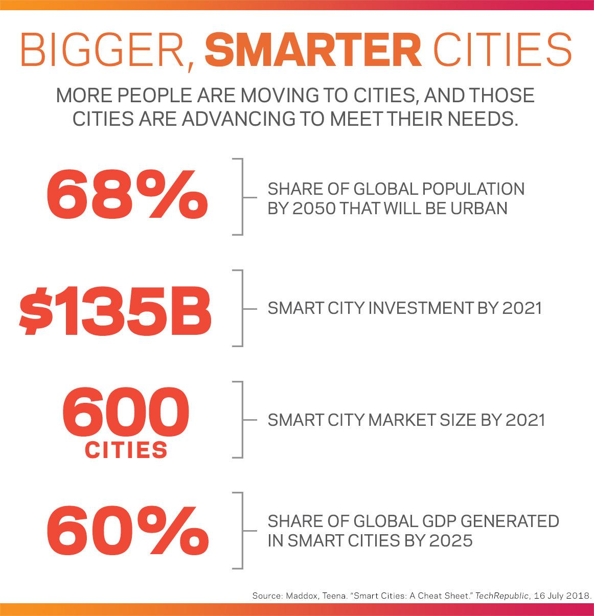 Bigger, Smarter cities infographic